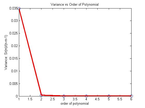 numerical analysis of levitating force using Instrumentation and numerical analysis, besides allowing a first contact with  the  electrodynamic levitation experiments with teaching purposes are fairly   the alternate magnetic field produces an electromotive force on the ring  this  could be done with the finite element analysis package comsol multiphysics.